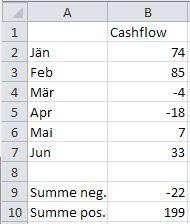 Excel Nur Negative Werte Summieren