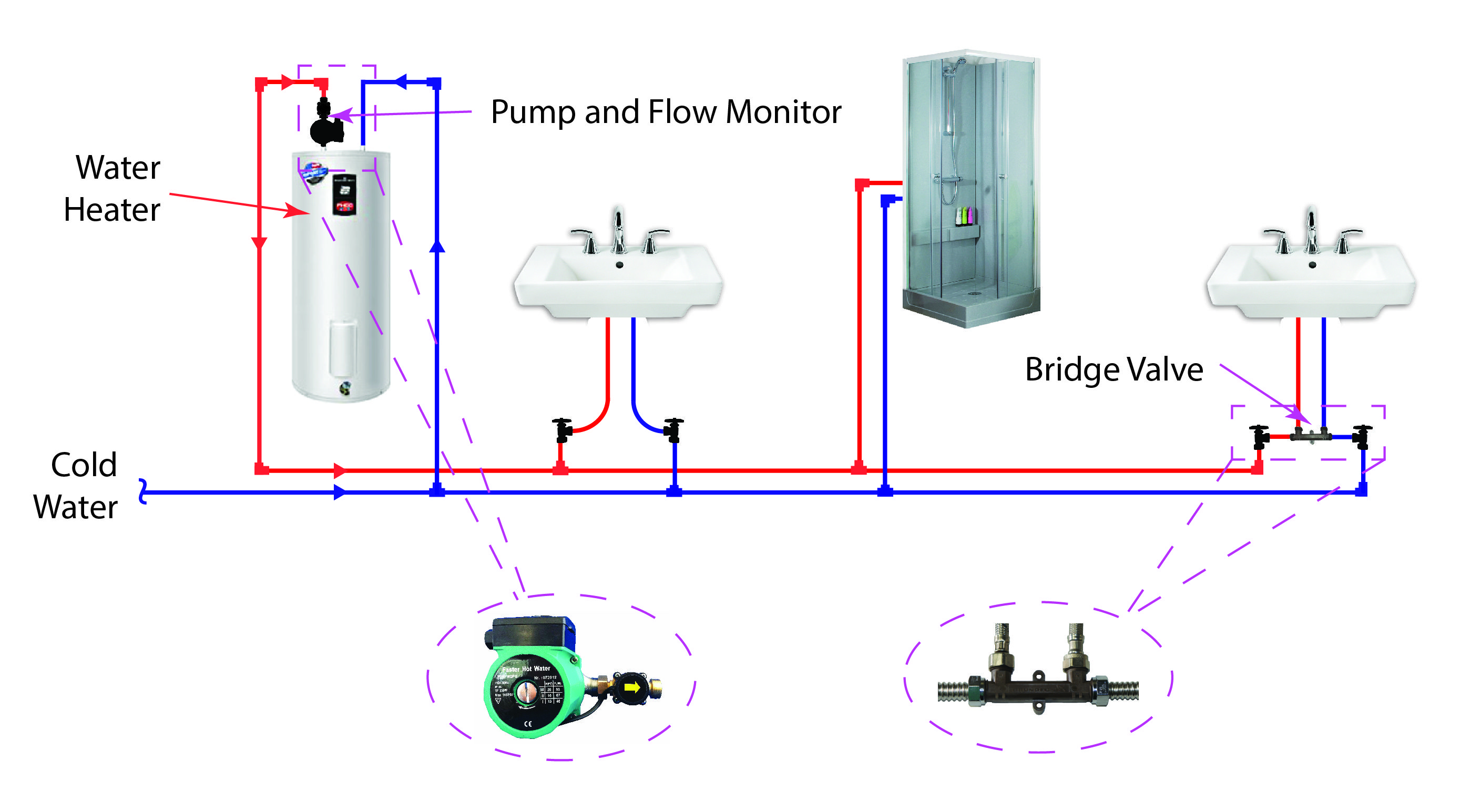 Hot Water Recirculation System