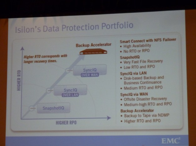 EMC World 2013 Isilon protection