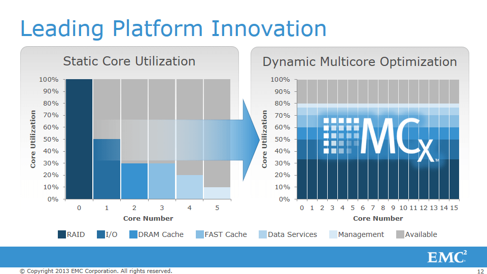 Slide showing the advantages of MCx for multi-core utilization.