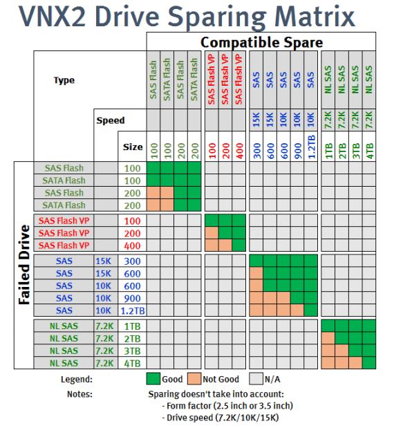 VNX2 Drive Sparing Matrix