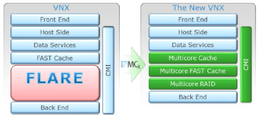 MCx vs FLARE software stack