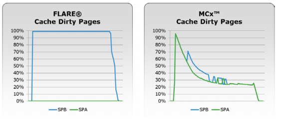 VNX2 MCx Cache behaviour