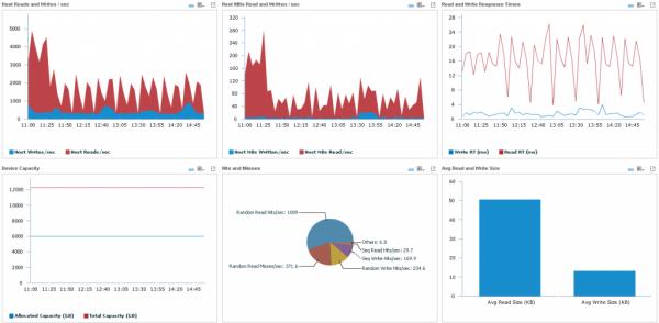 VMAX Performance - Queue Depth Utilization Explained