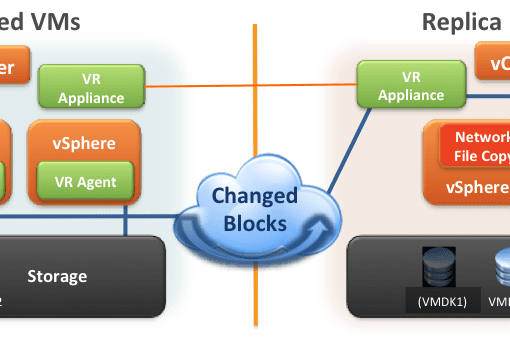 vSphere Replication Architecture