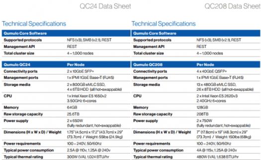 Qumulo QC24 vs QC208