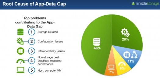 Nimble Storage App-Data gap