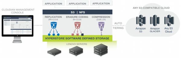 Cloudian and Lenovo