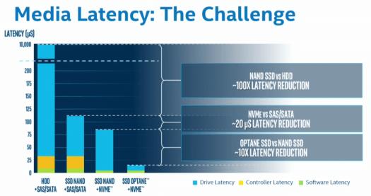 Intel media latency