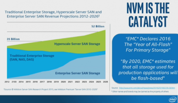 Intel NVMe catalyst