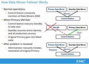 VNX Unified data mover failover how it works