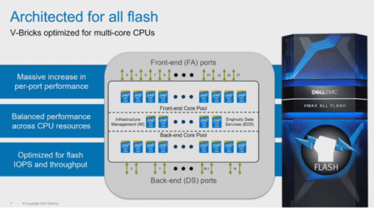 VMAX All Flash Family CPU pools