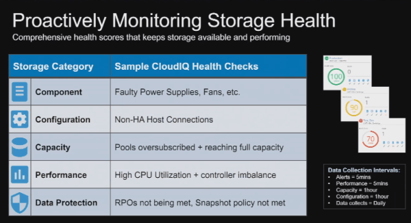 CloudIQ is looking out for your storage system's health