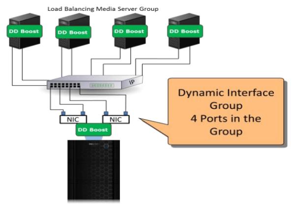 Data Domain DDBoost Interface Groups