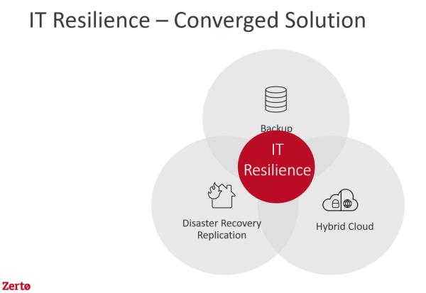 Zerto IT Resiliency