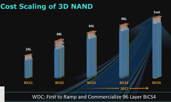 WD 3D NAND flash layers