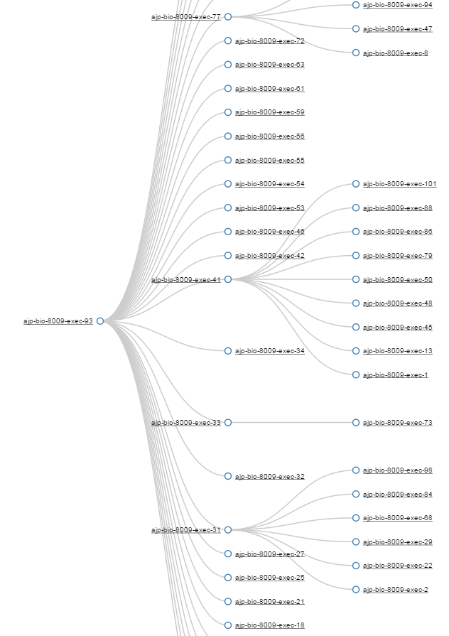 Transitive Graph generated by http://fastthread.io showing what threads are blocking what threads