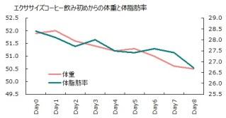 0925体重体脂肪グラフ