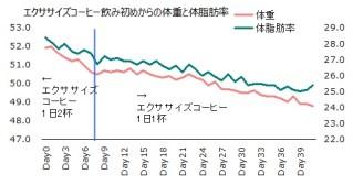 1028体重体脂肪率グラフ