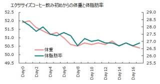 1004体重体脂肪率グラフ