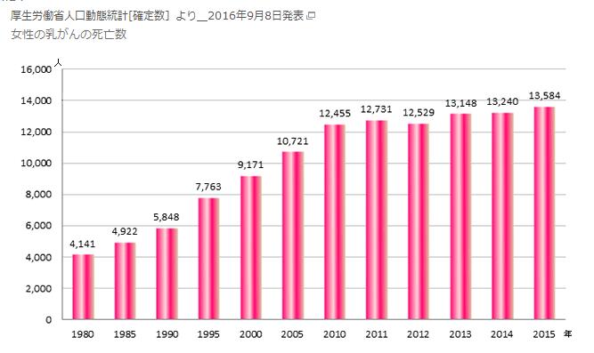 日本人女性乳がん死亡者数推移