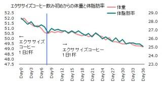 1023体重体脂肪率グラフ