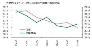 0923体重と体脂肪率グラフ
