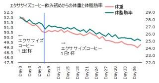 1025体重体脂肪率グラフ