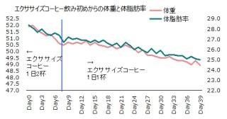 1026体重と体脂肪率グラフ
