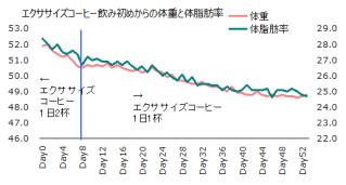 1109体重体脂肪率グラフ