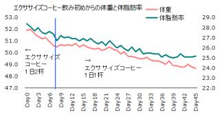 1101体重体脂肪率グラフ