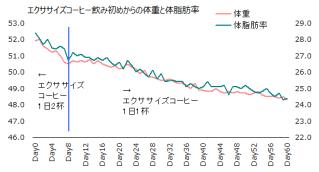 1116体重体脂肪率グラフ