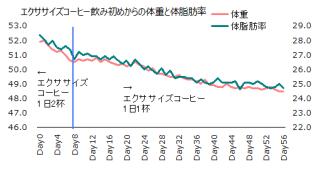 1112体重体脂肪率グラフ