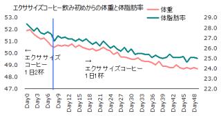 1105体重体脂肪率グラフ