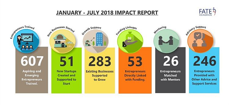 January-July 2018 Impact Report For FATE Foundation