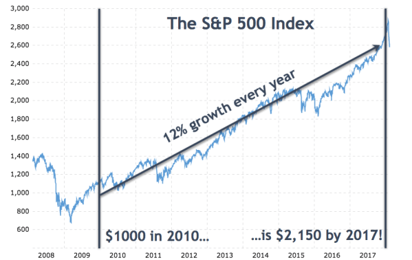 Will the next crash happen in 2020, 10 years after the end of the last recession?