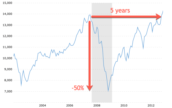 The stock market crash of 2008 sank 50% and took 5 years to recover
