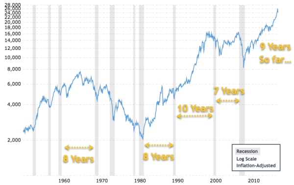 Will the recession happen in 2019? It's been 9 years since the last recession