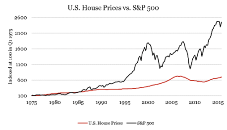 Littl eknow fact: real estate in the US since 1890 has grown only slightly above inflation.