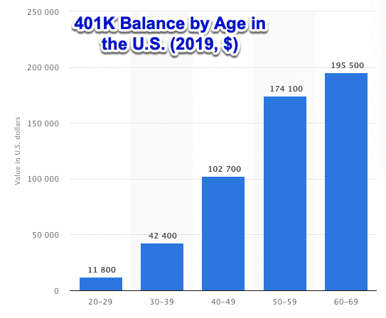 Americans are not maxing out their 401Ks across all age groups