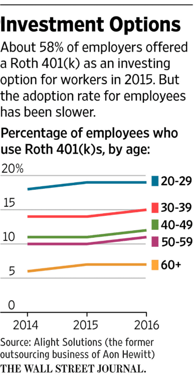Only 10% of all 401Ks are Roth, more from younger people