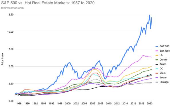 Real estate vs Stocks: top 10 markets
