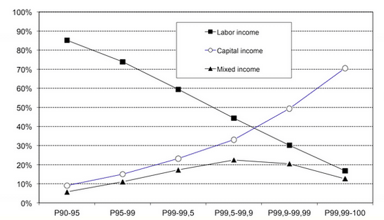 The richer you are, the more investment income you have