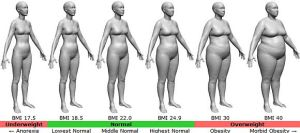 BMI-female