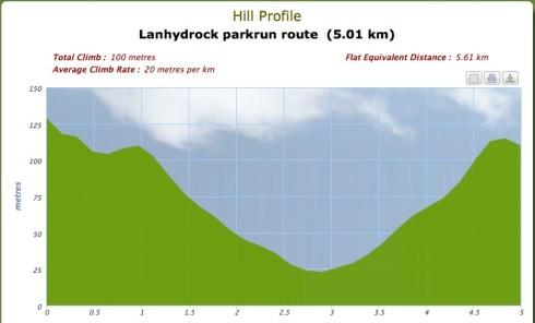 Lanhydrock parkrun course profile