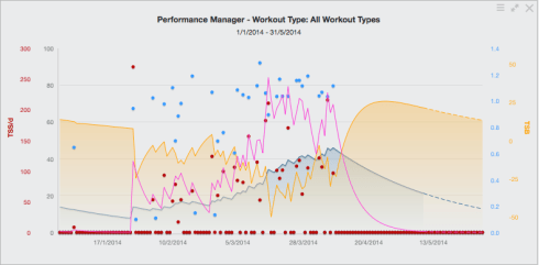 My training peaks data