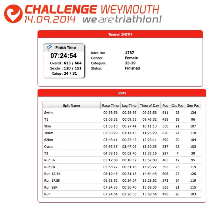 Tamsyn's results from Weymouth half.