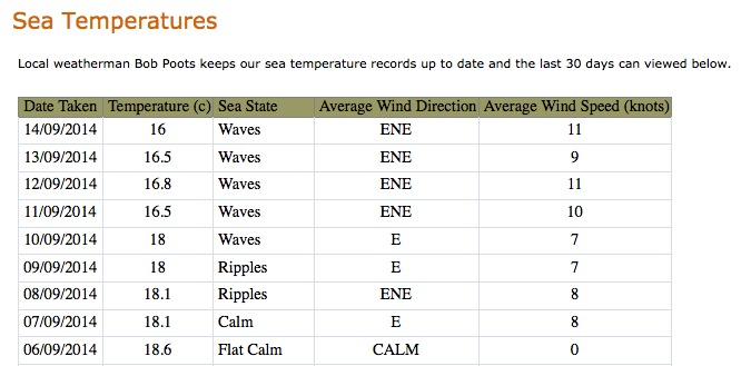 A table showing the sea temperature in Weymouth between 6th and 14th September.