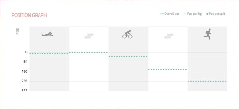 Our team position graph at London Tri