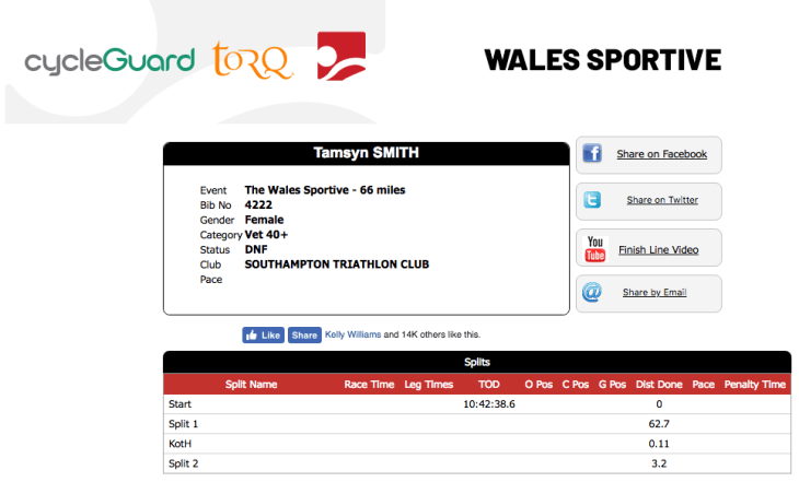 Tamsyn's result in the Wales Sportive